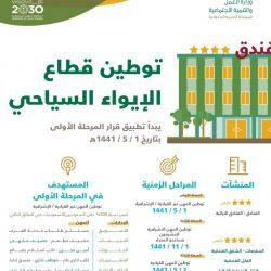 إطلاق الخدمة الذاتية لإنهاء إجراءات السفر بجوازات مطار الملك خالد الدولي