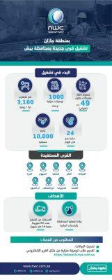 المياه الوطنية تدخل خدمة المياه لـ 9 قرى بمحافظة بيش بضخها 3100 م3يوميًا
