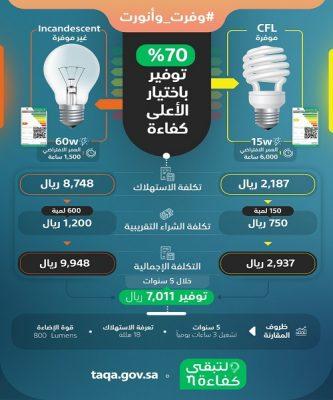 """لتبقى: اختيار المستوى الأعلى للكفاءة من إضاءة """"CFL"""" يوفر ما يصل إلى """"70 %"""" من استهلاك الطاقة"""