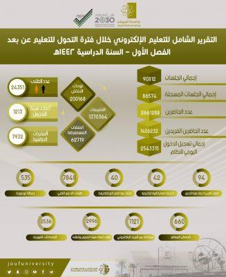 جامعة الجوف تبث 254 ألف ساعة تعليمية استفاد منها 24351 طالباً وطالبة خلال الفصل الأول