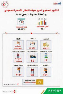 الهلال الأحمر بالجوف يستقبل ما يزيد على 14 ألف بلاغ خلال عام 2020م