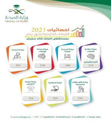 """أكثر من  """"1800"""" مراجع للعيادات التخصصية بمستشفى الملك خالد بنجران"""