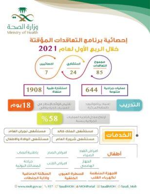 صحة نجران : إجراء 644 عملية جراحية عبر برنامج التعاقدات المؤقتة خلال 3 شهور
