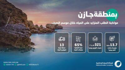 رفع نسبة الجاهزية لمواكبة الطلب المتزايد على المياه خلال موسم الصيف في منطقة جازان