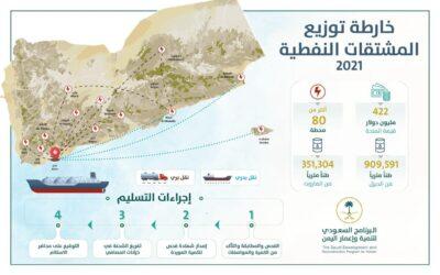البرنامج السعودي لتنمية وإعمار اليمن يوضح كيفية توزيع منحة المشتقات النفطية على المحافظات المحررة