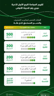 الإعلان عن نتائج تقييم مبادرة الحوكمة للربع الأول من الموسم الرياضي 2021-2022